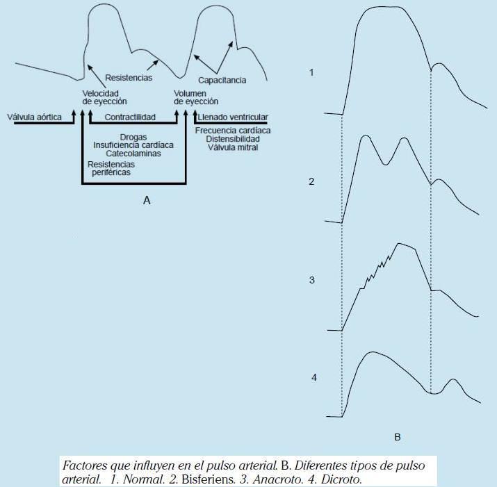 Presión arterial normal e insuficiencia cardíaca